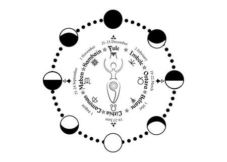 Wheel of the Year, order of the Wiccan holidays, as the replica of the phases of the Moon and spiral goddess of fertility