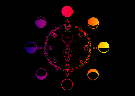Wheel of the Year, order of the Wiccan holidays, as the replica of the phases of the Moon and spiral goddess of fertility, wicca woman sign, colorful vector isolated on black background