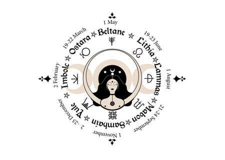 wheel of the Year is an annual cycle of seasonal festivals. Wiccan calendar and holidays. Compass with triple moon Wicca woman pagan goddess and moon phases symbol, names in Celtic of the Solstices 向量圖像