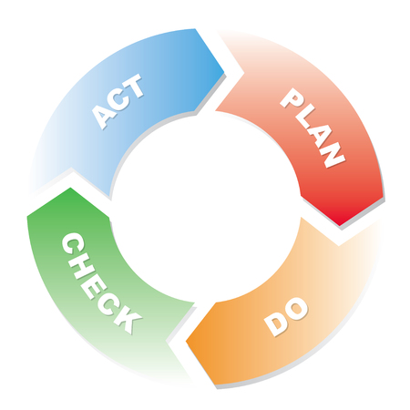 Plan Do Check Act cycle diagram 일러스트