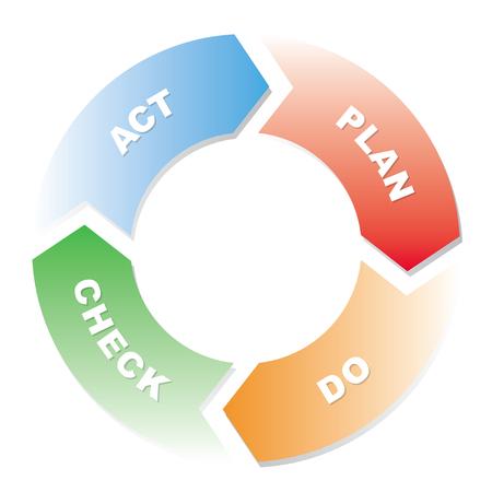 Plan Do Check Act-Zyklusdiagramm Standard-Bild - 90908388