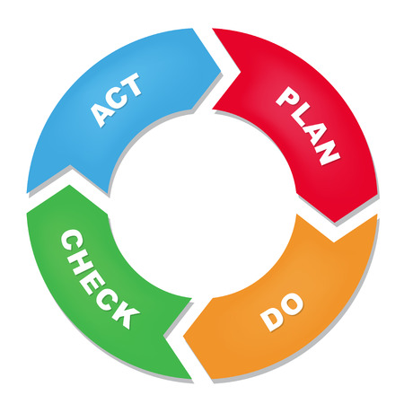 Plan Do Check Act cycle diagram Stock Illustratie