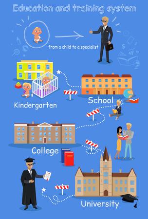 Education order school college university.