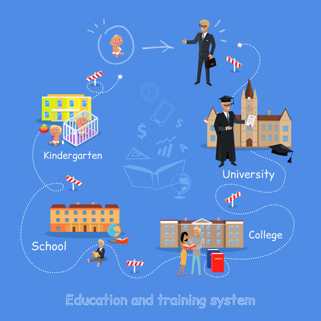 lifelong: Education order home kindergarten school college university. Right way to become a good professional. Scheme of education since childhood till grown up. Part of series of lifelong learning. Vector