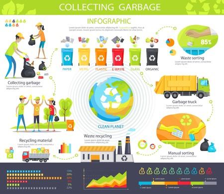 Zbieranie śmieci plansza plakat z ilustracją kroków