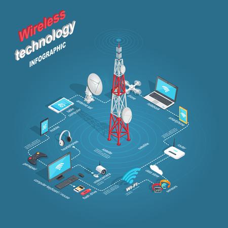 Ilustracja technologii bezprzewodowej.