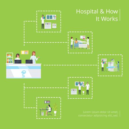 Hospital y haga que funcione cartel médico con mostrador de recepción, laboratorio de análisis, sala y médicos quirurgicos quirurgicos vector ilustración esquematica