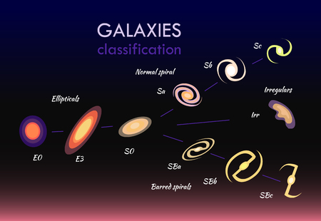 Galaxies classifications set, normal spirals and ellipticals, numbers and letters, lines and objects connected to each others, vector illustration