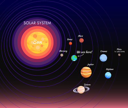 Solar system, poster with planets, Sun and Venus, Mercury and Earth, Mars and Jupiter, Saturn and Uranus, Neptune and Pluto, set vector illustration Vectores