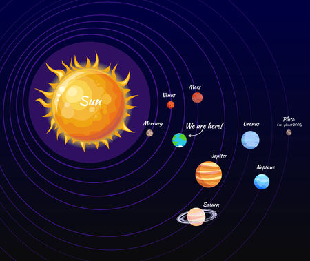 Solar System Poster and Orbit Vector Illustration Vectores
