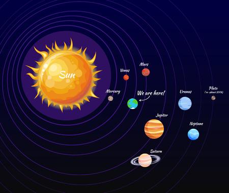 Solar System Poster and Orbit Vector Illustration Illustration