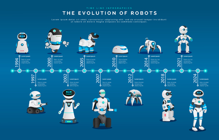 Evolution of robots, modern androids and humanoids vector.