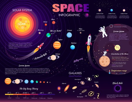 Space infographic on purple background. Vector illustration of galaxies classification, black hole, milky way, big bang theory, solar system, asteroid belt, gravitation of moon, temperature range.