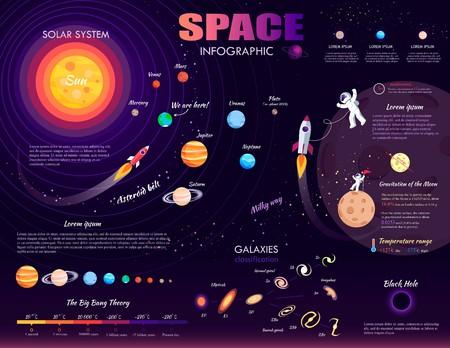 Infografía de espacio sobre fondo morado. Ilustración de vector de clasificación de galaxias, agujero negro, vía láctea, teoría del big bang, sistema solar, cinturón de asteroides, gravitación de la luna, rango de temperatura.