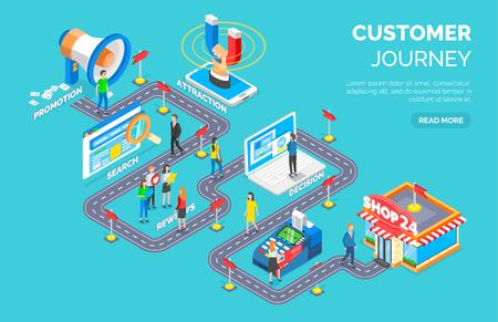 Kundenreisevektor, Weg durch Werbung und Attraktion, Suche und Überprüfung, Entscheidung und Shop, Website mit Kundeninformationen