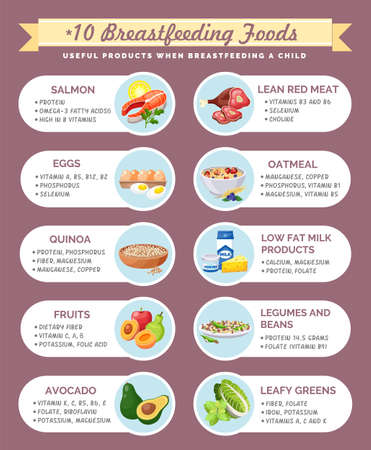 Presentation template Useful products when breastfeeding a child. Foods to use while breastfeeding. Detailed vector products infographic. Dietary nutritional guidelines for moms. Benefits of products 向量圖像