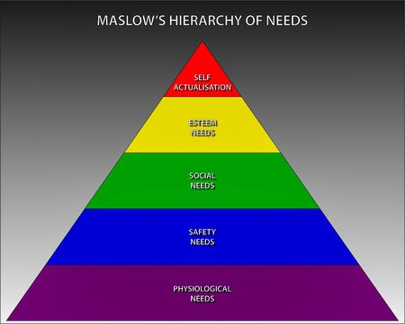 Graphic showing the concept of Psychologist Abraham Maslow's Hierarchy of needs, used in business to motivate employees