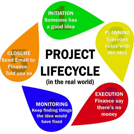 A graphic showing a real world project life cycle - initiation, planning, execution and closure - humourous