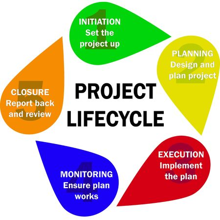 A graphic showing a standard project life cycle - initiation, planning, execution and closure