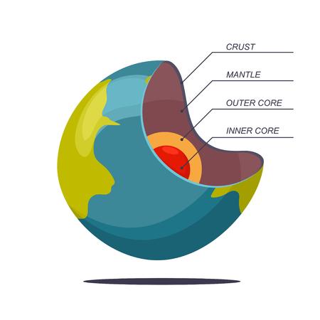 Estructura de la Tierra en capas ilustración de dibujos animados de vector de un planeta aislado sobre fondo blanco.