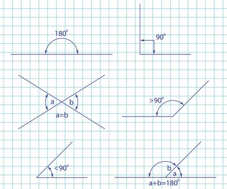 Winkelarten: stumpf, rechts, spitz, gerade, ergänzend und entgegengesetzt. Vektorsatz lokalisiert auf einer Papiernotizbuchseite.
