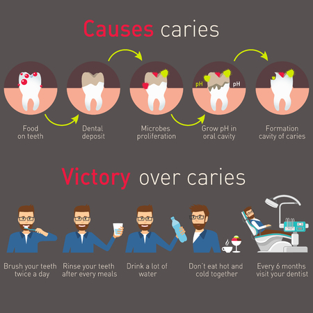 dentin: Infographic caries and victory over caries. Dental problem health care. Infographic health and dental concept.