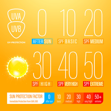 suncare: Sunblock SPF gold oil drop strong protection. UV protection solution suncare design. SPF gradation infographic. Illustration