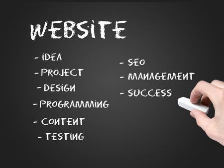 Website development steps photo