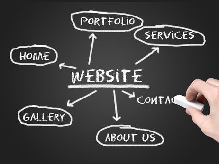 website plan: Website development Stock Photo