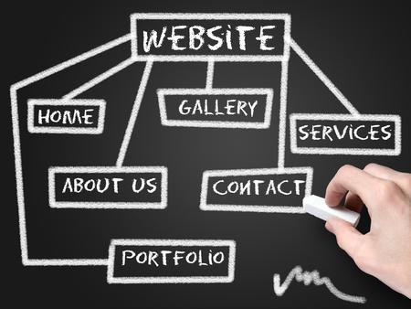 website plan: website development schema Stock Photo