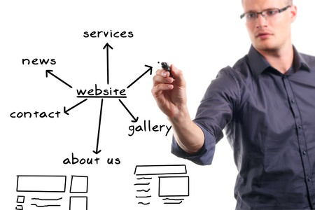 website plan: website development process