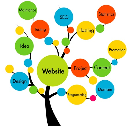 web development: website development tree Stock Photo