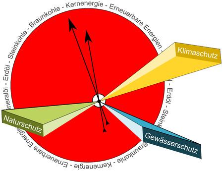 mundo contaminado: reloj ecológico, protección de la naturaleza, la protección del clima, control de la contaminación del agua