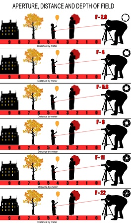 analogical: Aperture, distance and depth of field graphic Illustration