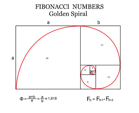 The Fibonacci spiral (also known as the Golden Spiral) with basic formulas on white background Illustration