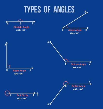 Types of angles on blue background ( for basic education and Schools ), vector illustration Illustration