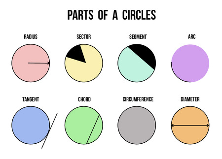 circumference: Parts of a circles on white background (Helpful for basic Education & Schools), vector illustration