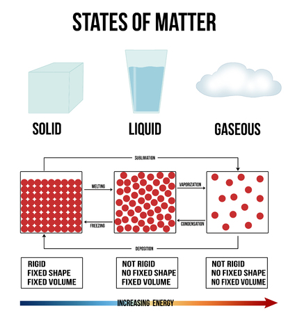 matter: States of mater on white background (Helpful for basic Education & Schools), vector illustration