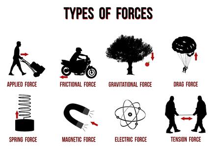 Tabla de tipos de fuerzas, ilustración vectorial (para educación básica y escuelas) Ilustración de vector