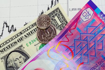 Het verloop van de Hong Kong dollar aan de Amerikaanse dollar.