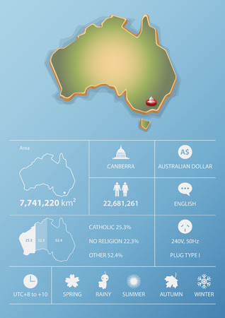 australia: Canberra, Australia map and travel Infographic template design. National data icons and element. Vector Illustration