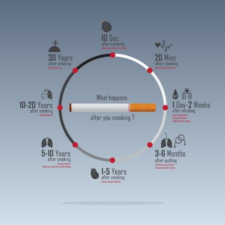 Infografica della Giornata mondiale senza tabacco del 31 maggio. No Smoking Day Consapevolezza. Effetti sulla salute del concetto di fumo di sigaretta. Campagna per smettere di fumare. Illustrazione di vettore.
