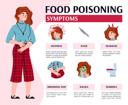 Unhappy ill woman suffers from abdominal pain and nausea, diarrhea and headache, fever and dizziness. Vector medical banner with text and infographic of food poisoning symptoms. Illustration