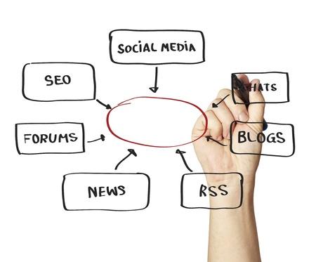 Search Engine, Communication, Social Media, Blackboard, SEO, Flow Chart, Chalk Drawing, Chart, Ideas  photo