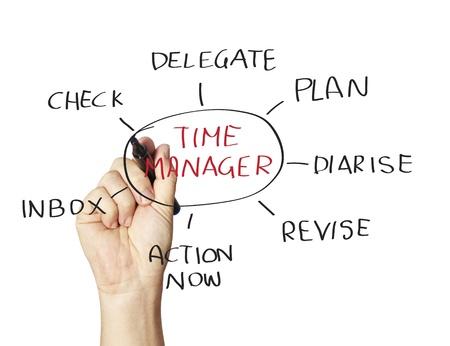 gestion del tiempo: Administrador de dibujos