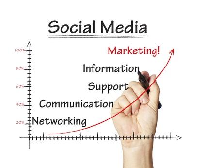 relaciones publicas: Los medios sociales