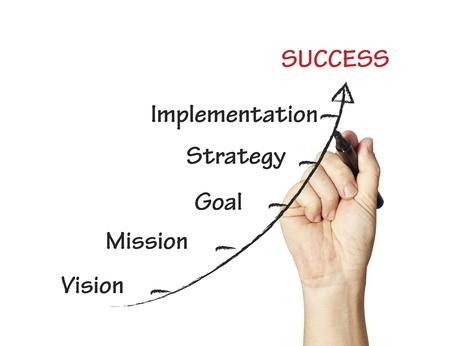 businessman writing business,