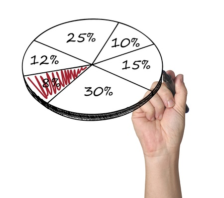 Drawing a percent pie chart
