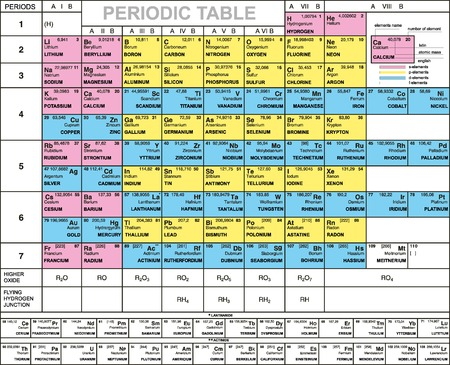 Complete Periodic Table of the Elements with atomic number, symbol weight, latin and english names Vector