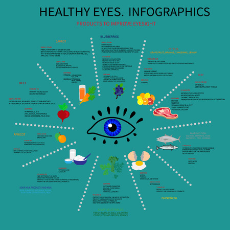 cottage cheese: Infographics about foods that are good for eye health. Displays information about vitamins and minerals, which are needed for the eyes, about the benefits of the methods of use.